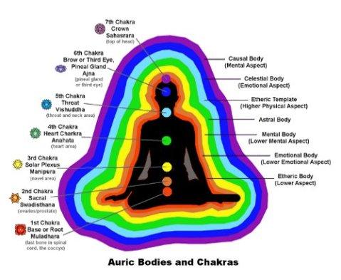 Chakra and Aura