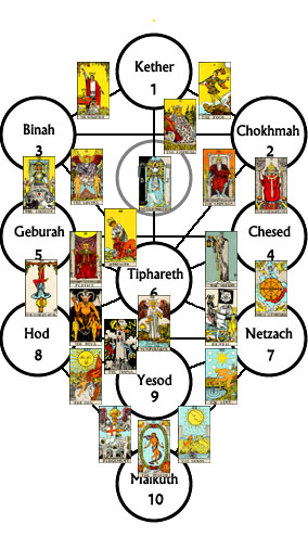 Fools Journey Kabbalah