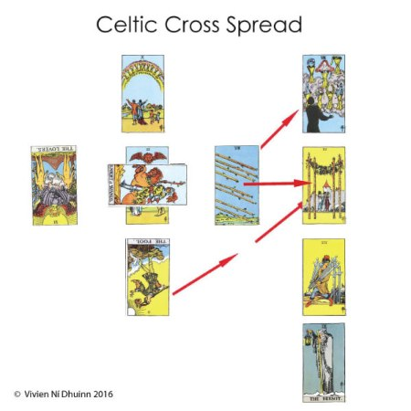 celtic_card_spread_item7