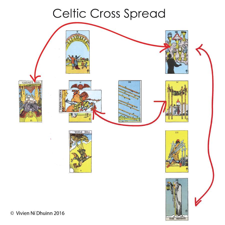 How To Read The Celtic Cross Spread Truly Teach Me Tarot
