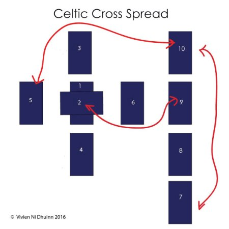 celtic_cross_spread_item6