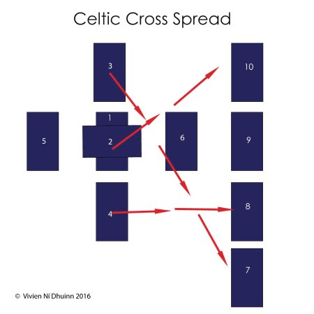 celtic_cross_spread_9