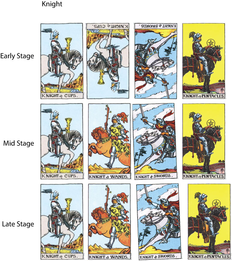 Giant Rider-Waite -Tarot Personality Profile Analysis