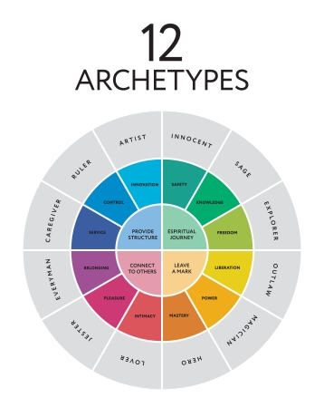 12 Archetypes- Image-source-moibalkon/shutterstock.com